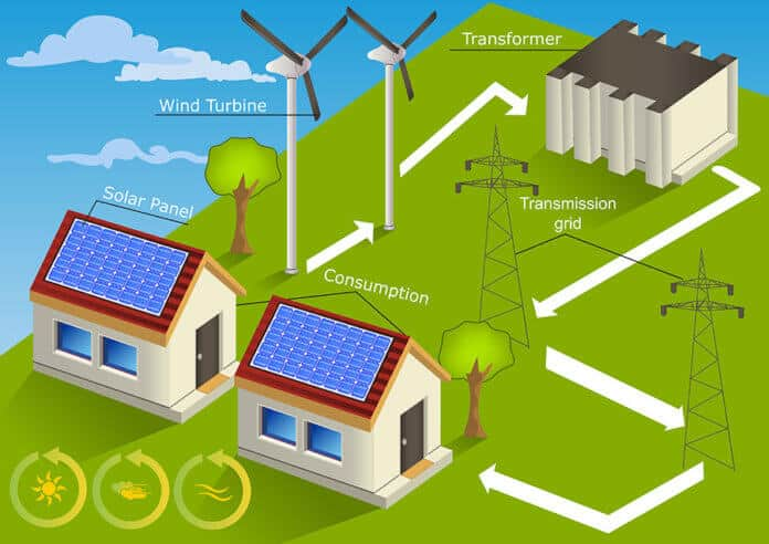 Six Reasons Why You Should Install Solar Panels